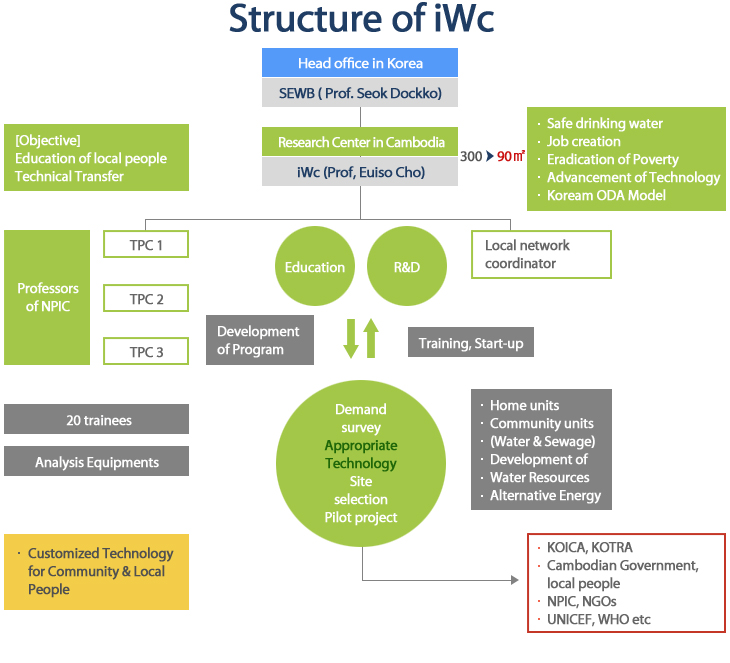 structure of iwc